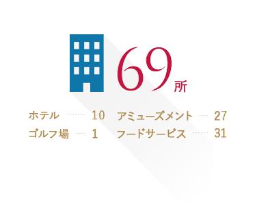 事務所数:69所