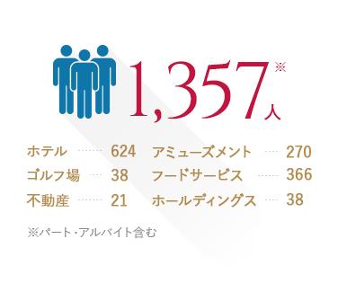 従業員数:1,357人 ※パート・アルバイト含む
