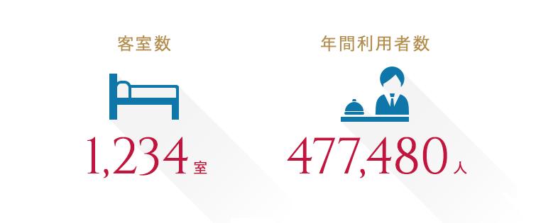 【ホテル事業】客室数:1,084室、年間利用者数:477,480人