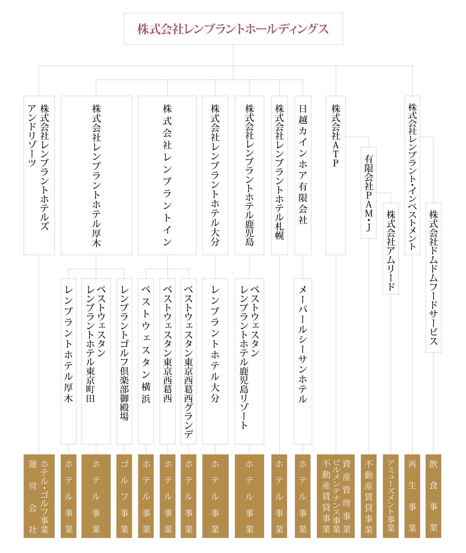株式会社レンブラントホールディングス 組織図