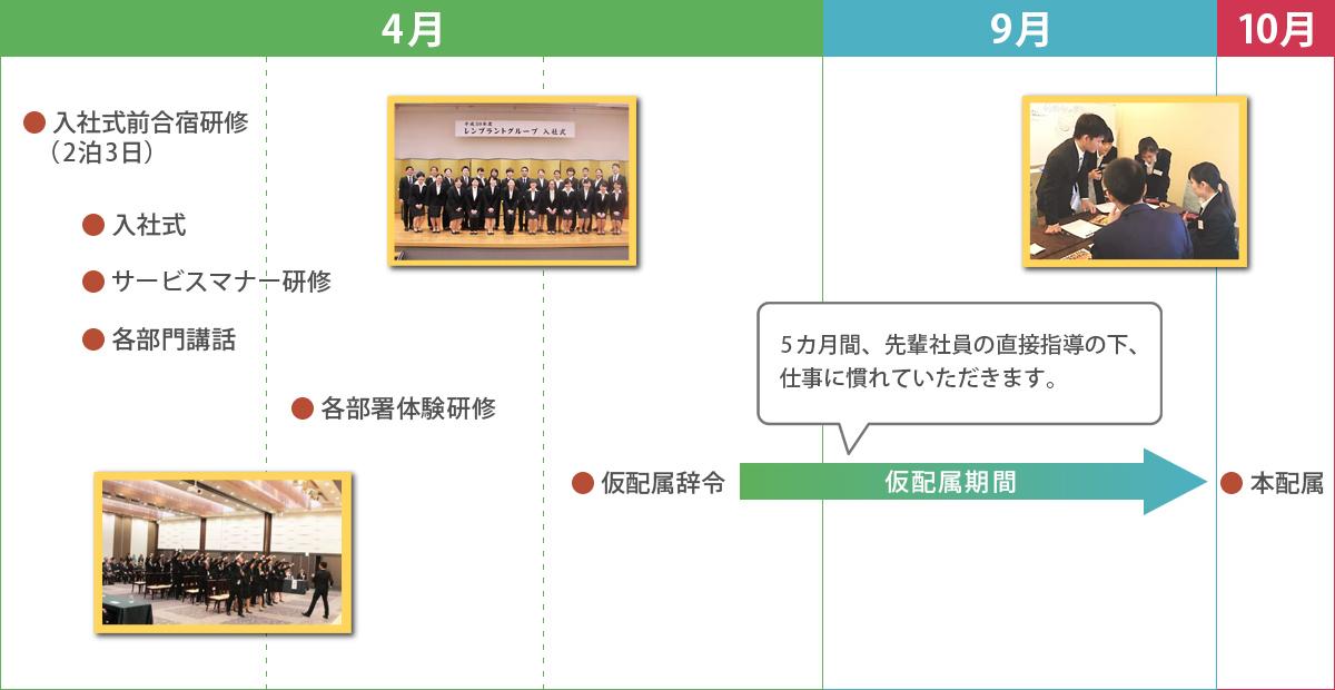 新入社員研修の図